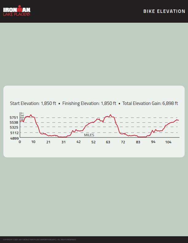 ironman-course-map-im-lake-placid-bike-elevation-2017-web_001.png