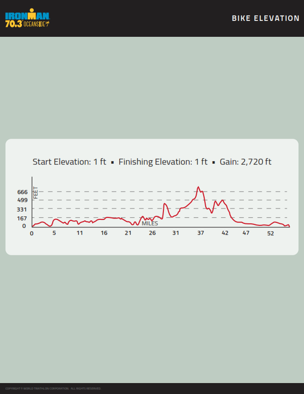 ironman-course-map-703-oceanside-bike-elevation-2018-web_001.png